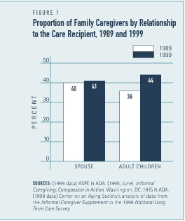 Proportion of Family Caregivers by Relationship to the Care Recipient, 1989 and 1999