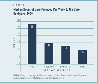 Median HOurs of Care Provided Per Week to the Care Recipient, 1999