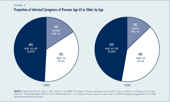 Proportion of Informal Caregivers of Persons Age 65 or Older, by Age