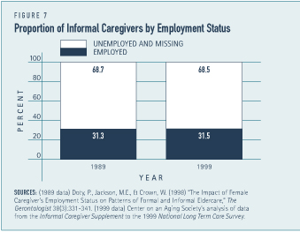 Proportion of Informal Caregivers by Employment Status