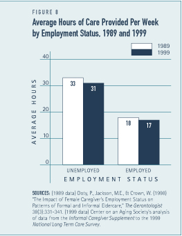 Average Hours of Care Provided Per Week by Employment Status, 1989 and 1999