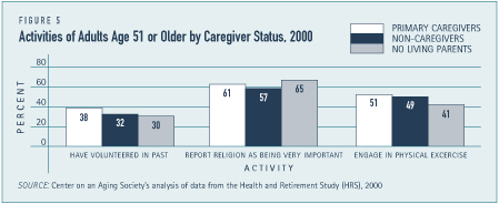 Activities of Adults Age 51 or Older by Caregiver Status, 2000