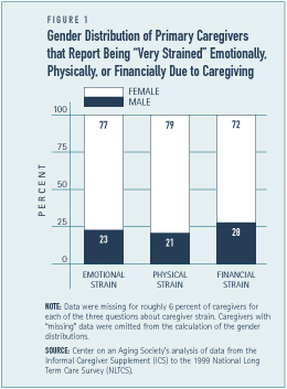 "Gender Distribution of Primary Caregivers that Report Being ""Very Strained"" Emotionally, Physically, or Financially Due to Caregiving"