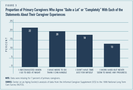 "Proportion of Primary Caregivers Who Agree ""Quite A Lot"" or ""Completely"" With Each of the Statements About Their Caregiver Experiences"