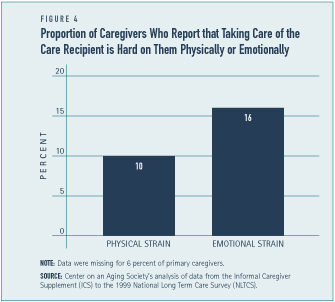 Proportion of Caregivers Who Report That Taking Care of the Care Recipient is Hard on Them Physically or Emotionally