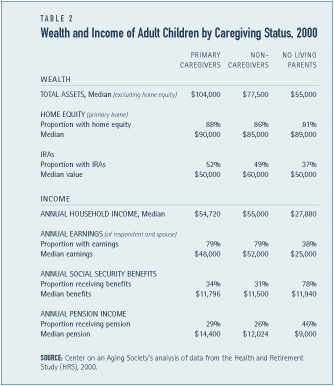 Wealth and Income of Adult Children by Caregiving Status, 2000