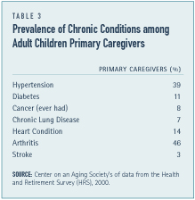Prevalence of Chronic Conditions Among Adult Children Primary Caregivers