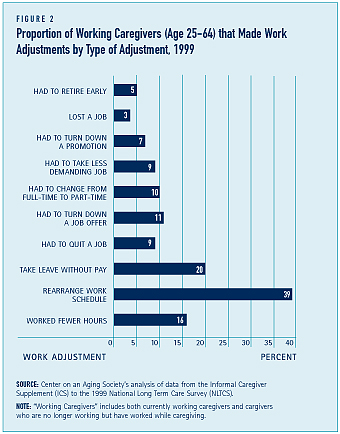 Proportion of Working Caregivers (Age 25-64) that Made Work  Adjustments by Type of Adjustment, 1999