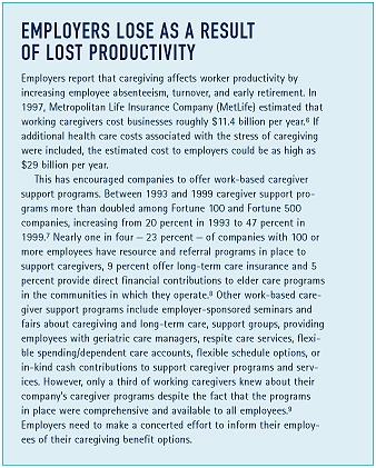 Employers Lose as a Result of Lost Productivity