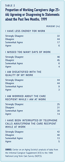 Proportion of Working Caregivers (Age 25-64) Agreeing or Disagreeing to Statements about the Past Two Months, 1999