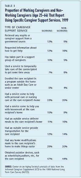 Proportion of Working Caregivers and Non-Working Caregivers (Age 25-64) that Report Using Specific Caregiver Support Services, 1999