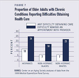 Proportion of Older Adults, with Chronic Conditions, Who Have Prescription Drug Coverage