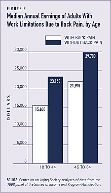 Chronic Back Pain | Health Policy Institute | Georgetown