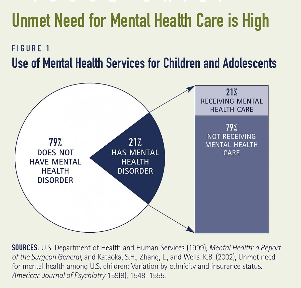 Does Your Child Have Mental Disorder >> Child Adolescent Mental Health Services Whose Responsibility Is