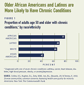 Older African Americans and Latinos are More Likely to Have Chronic Conditions