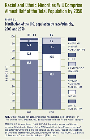 Racial and Ethnic Minorities Will Comprise Almost Half of the Total Population by 2050
