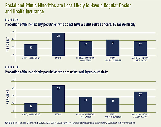 Racial and Ethnic Minorities are Less Likely to Have a Regular Doctor and Health Insurance