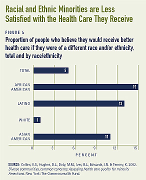 Racial and Ethnic Minorities are Less Satisfied with the Health Care They Receive